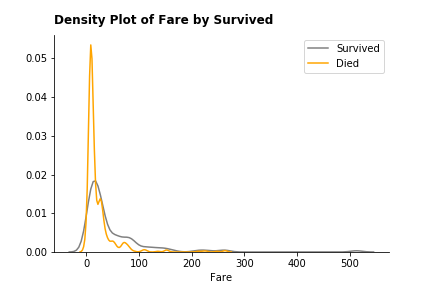 density_fare_survived