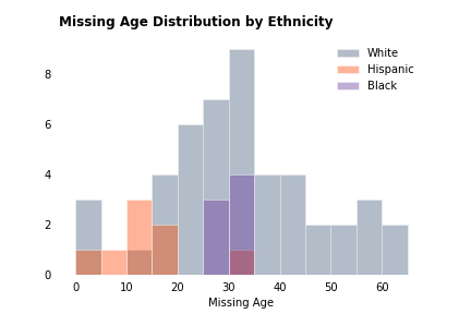 missing_age_dist_ethnicity