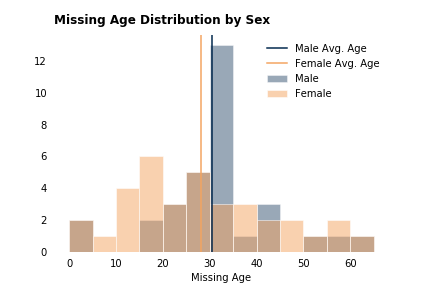missing_age_dist_sex