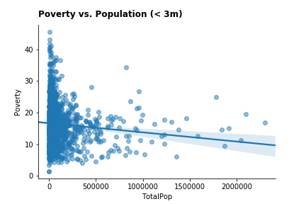 poverty_population_corr