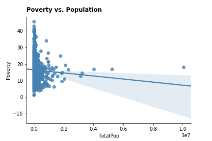 poverty_population_corr1