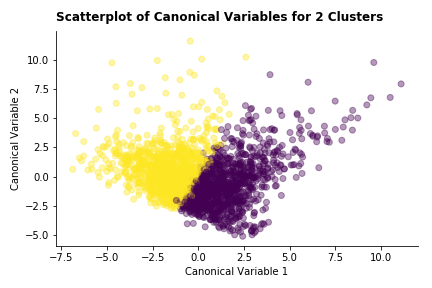 canonical_scatter