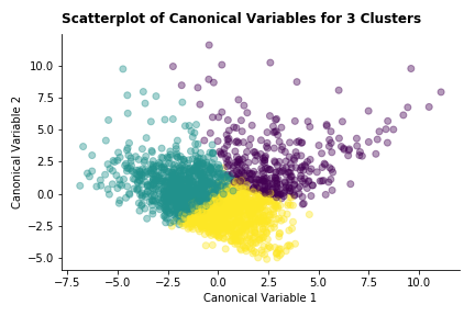 canonical_scatter_3clust