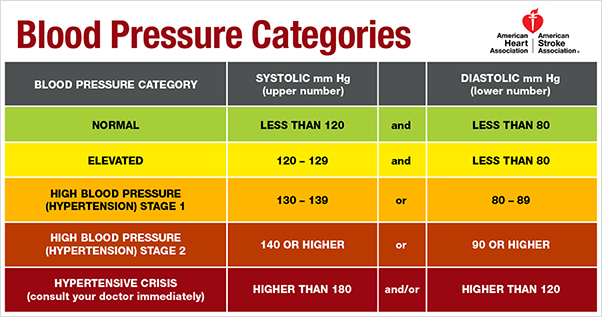 BloodPressureChart